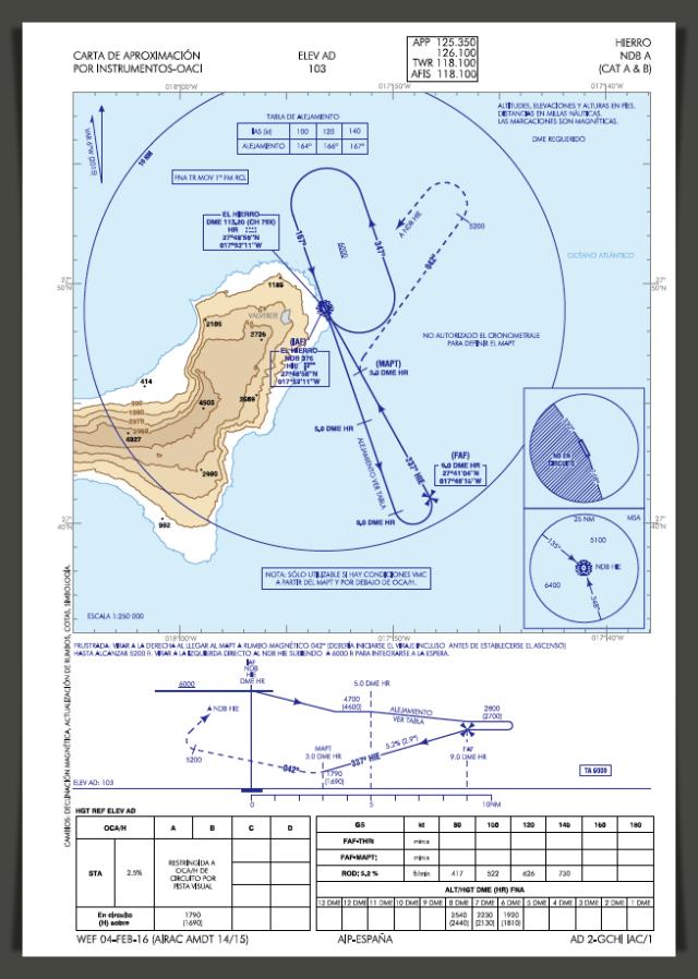 GCHI chart