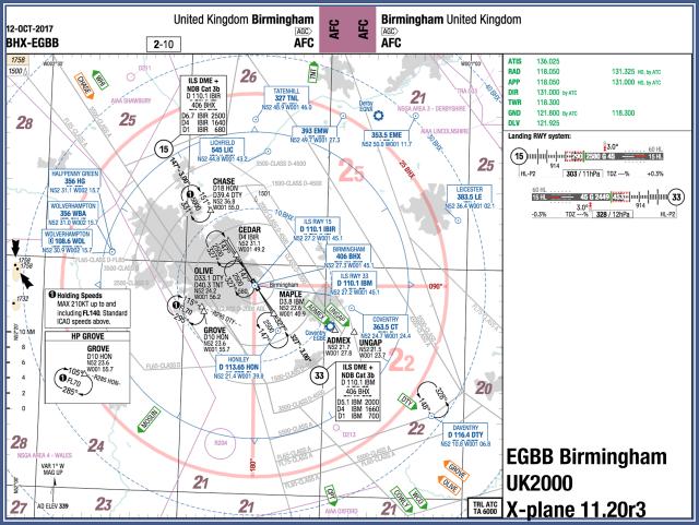 EGBB chart