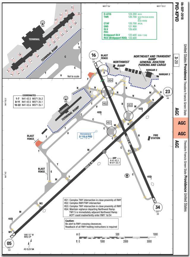 PVD chart