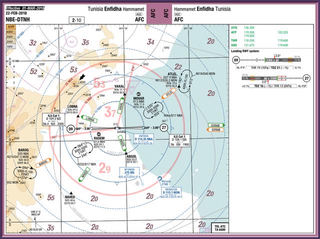 DTNH chart