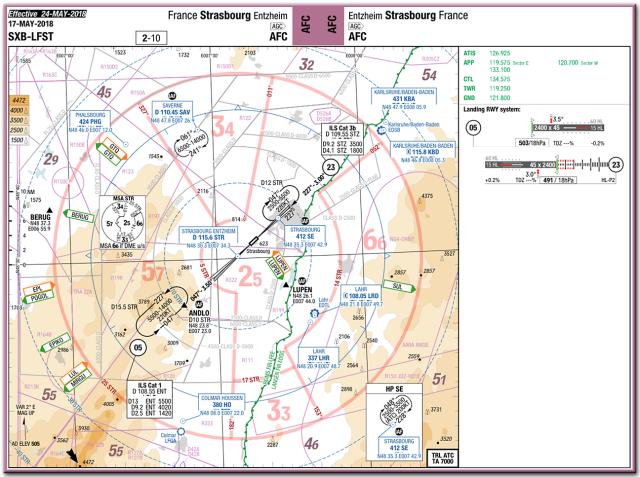LFST chart