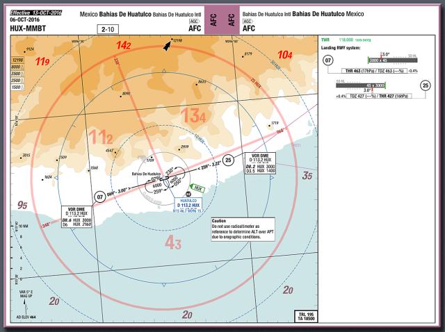 MMBT chart